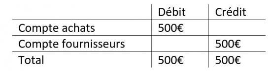 Tableau d'exemple d'un compte en contrepartie