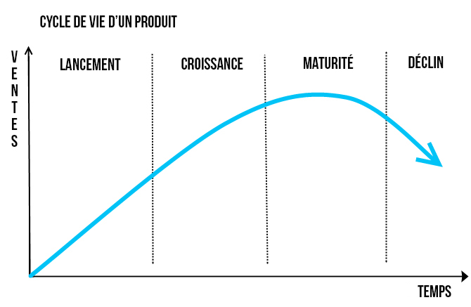 Illustration du cycle de vie d'un produit