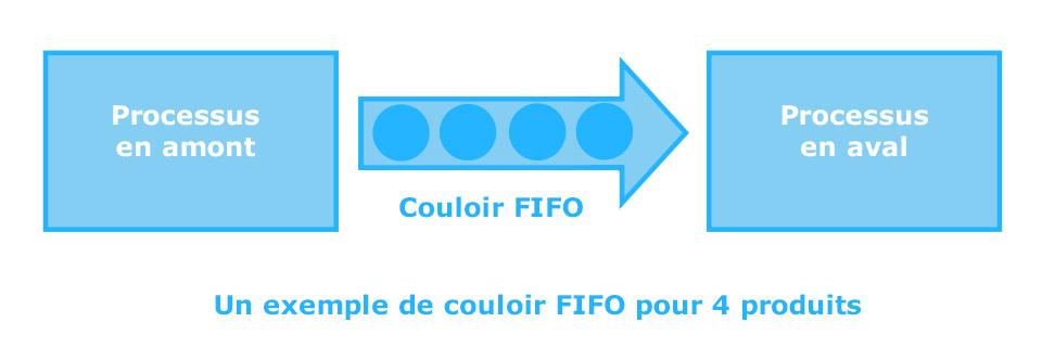 Schéma descriptif de la méthode fifo pour 4 produits