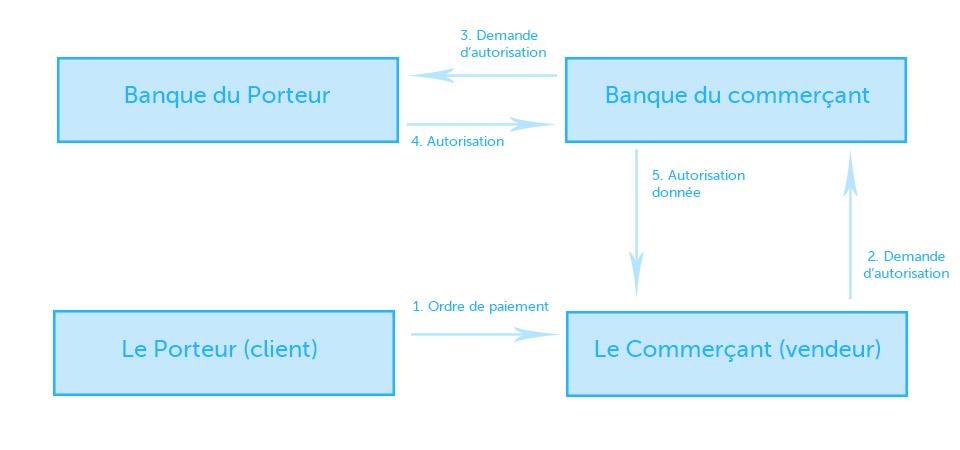 Schéma descriptif d'une transaction financière effectuée via un terminal de paiement électronique